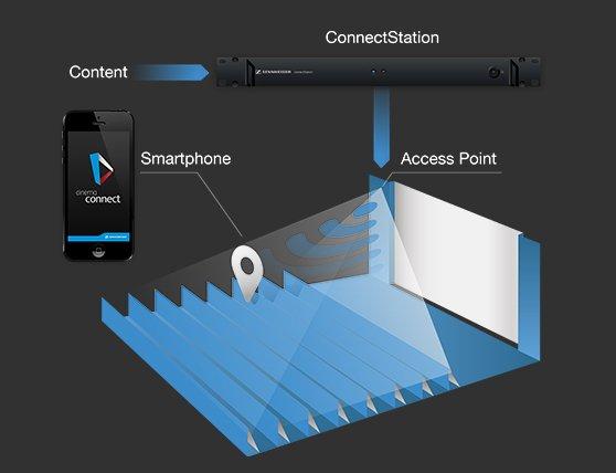 Sennheiser MobileConnect im Einsatz