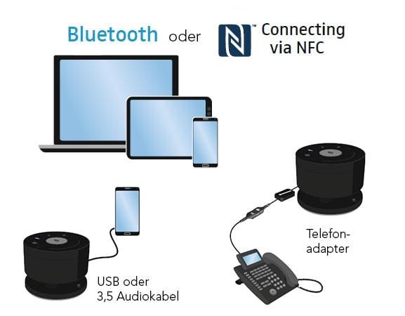 TeamConnect Wireless Anschlüsse